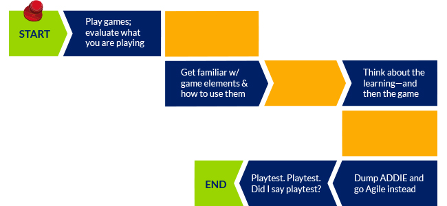 Learning Games Flowchart