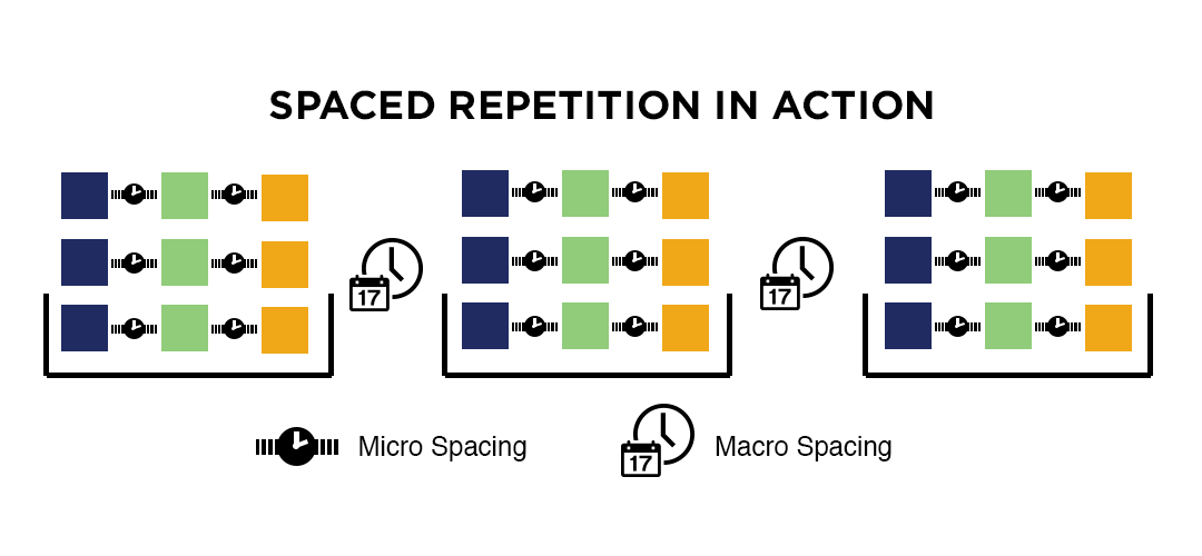 spaced-repetition