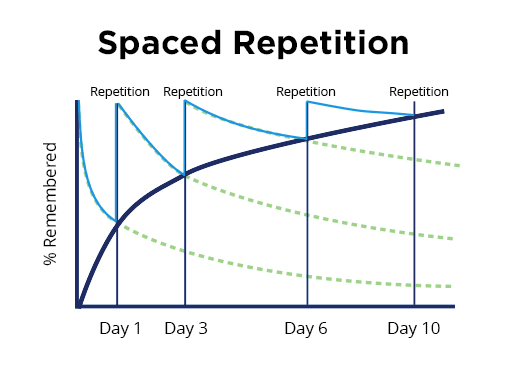 spaced-repetition-chart