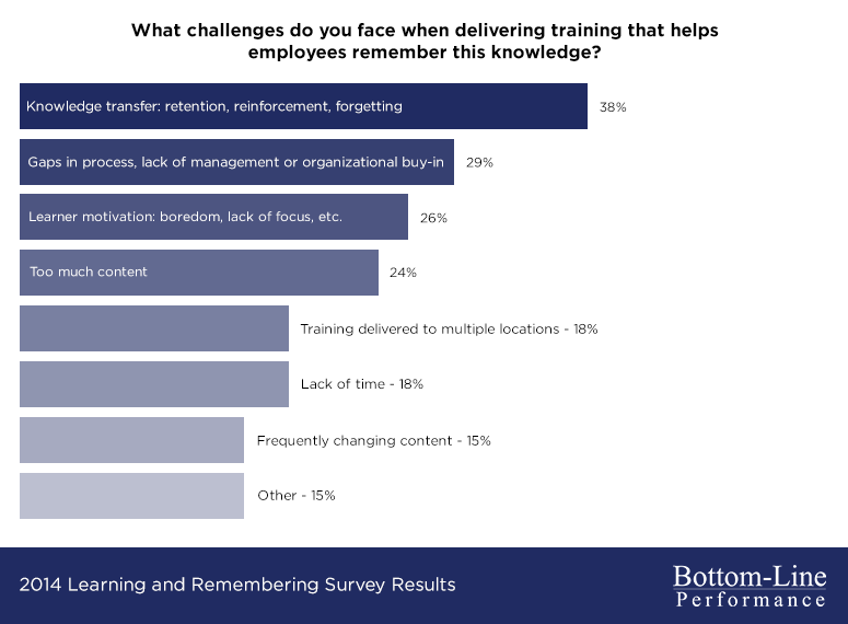 Challenges to employee remembering: retention leads the way