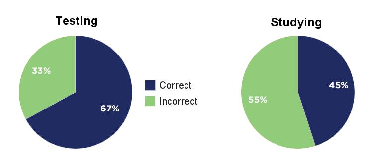 testing-vs-studying