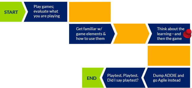 Learning First Then Game Design