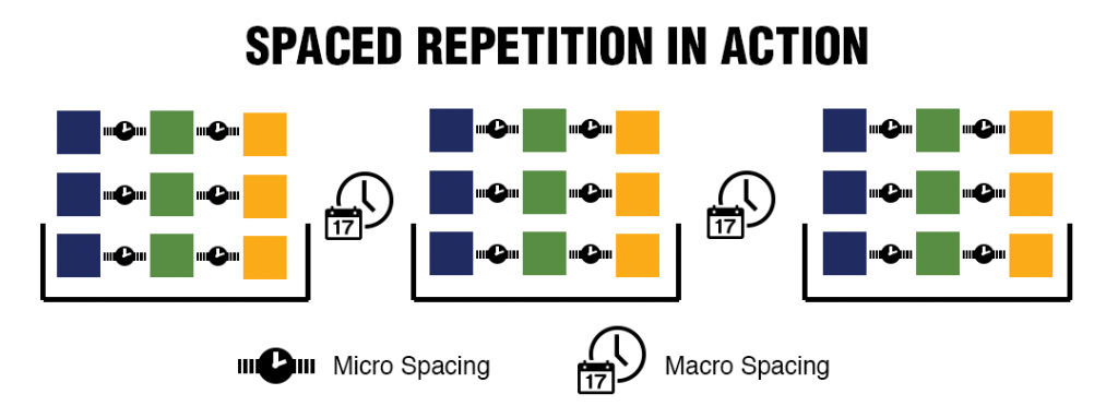 Spaced repetition is an excellent learning strategy to incorporate into safety training.