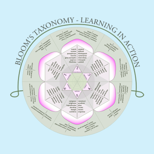 blooms-taxonomy-learning-games-featured